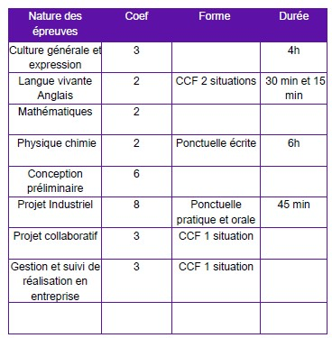 Les Lycees De Noisiel Formation Initiale